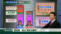 "民主党代表選:菅首相、実は""薄氷の勝利"""
