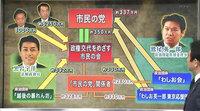 """民主党ぐるみの""""市民の党""""献金問題の図:北朝鮮による日本侵食"""