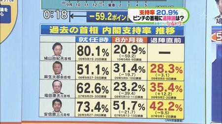 鳩山内閣支持率急降下